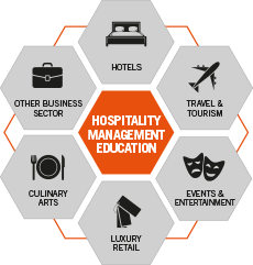 Hospitality Management Eductaion